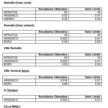 Análisis del agua realizados por UPVA
