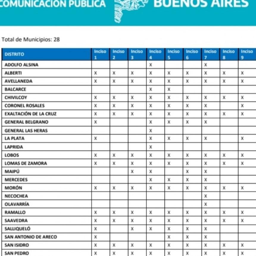 Ramallo fue elegido por la Provincia de Buenos Aires para que las actividades que están exceptuadas por decreto nacional puedan comenzar a trabajar