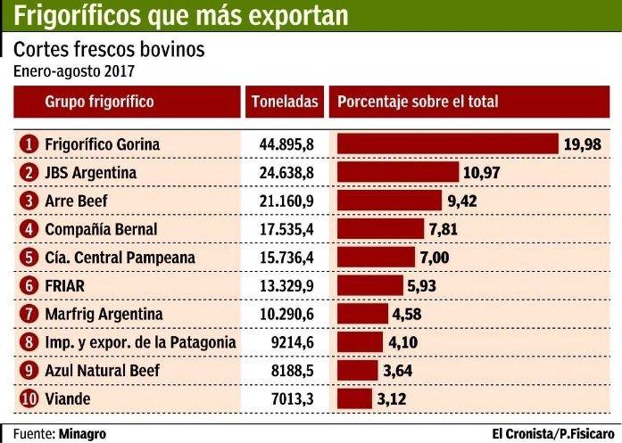 El frigorífico Arre Beef es uno de lo que más exporta