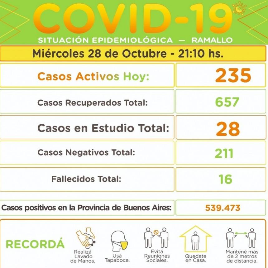Coronavirus: actualización de la situación epidemiológica en el Partido de Ramallo.